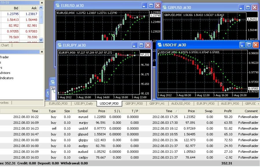 Forex 001 lot of