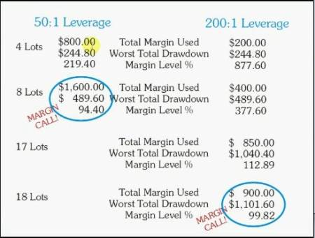 Margin level forex
